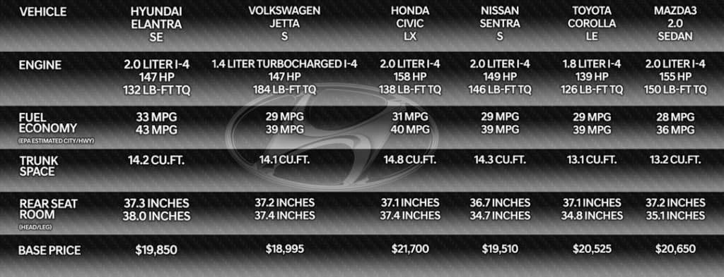 2022 Hyundai Elantra Comparisons